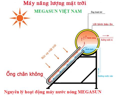Nguyên lý hoạt động của máy năng lượng mặt trời MEGASUN